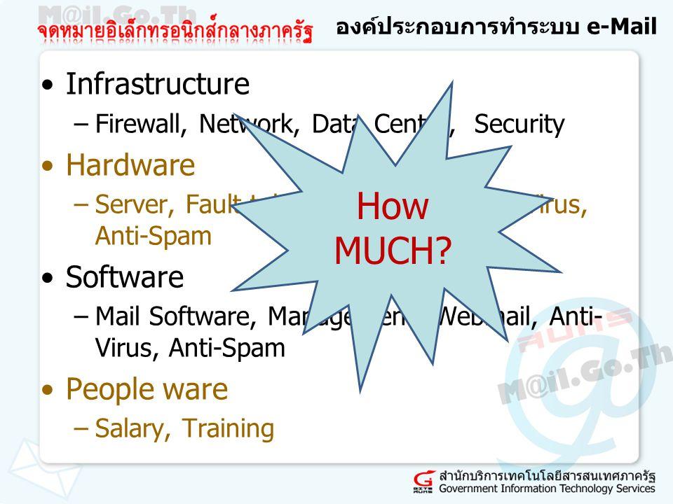 ประมาณการงบประมาณ ปีแรก –Infrastructure: 500,000 –Hardware : 300,000 –Software : 200,000 –People ware : 300,000 ปีต่อไป –Infrastructure: 0 –Hardware : 0 –Software : 200,000 –People ware : 300,000/year Next year: Software and People Operating Cost + Maintenance Cost More Budget?