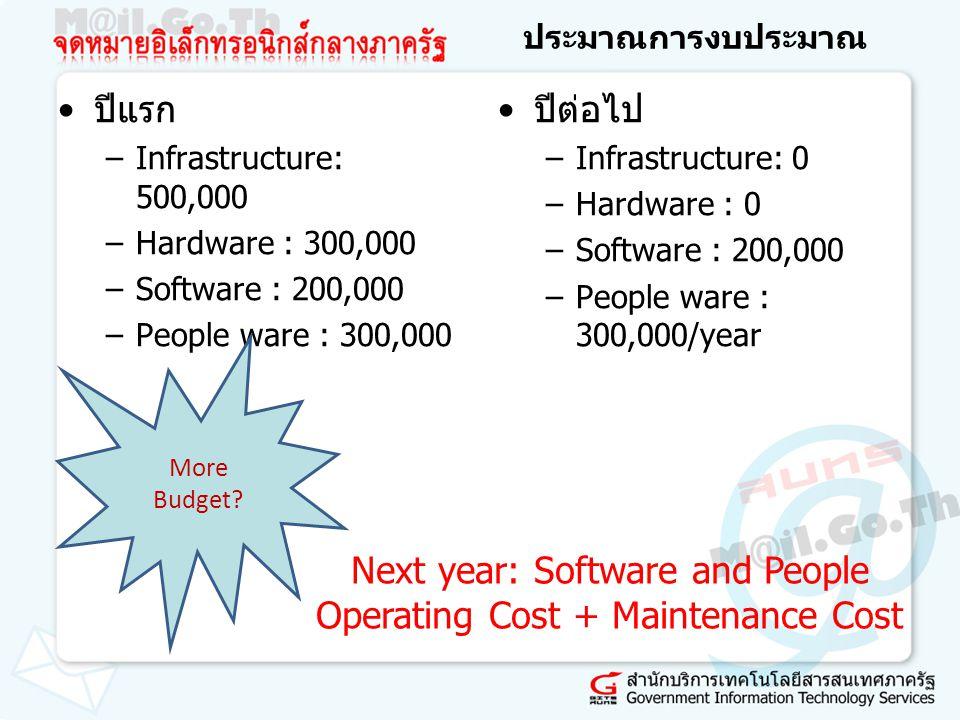 ประมาณการงบประมาณ ปีแรก –Infrastructure: 500,000 –Hardware : 300,000 –Software : 200,000 –People ware : 300,000 ปีต่อไป –Infrastructure: 0 –Hardware :
