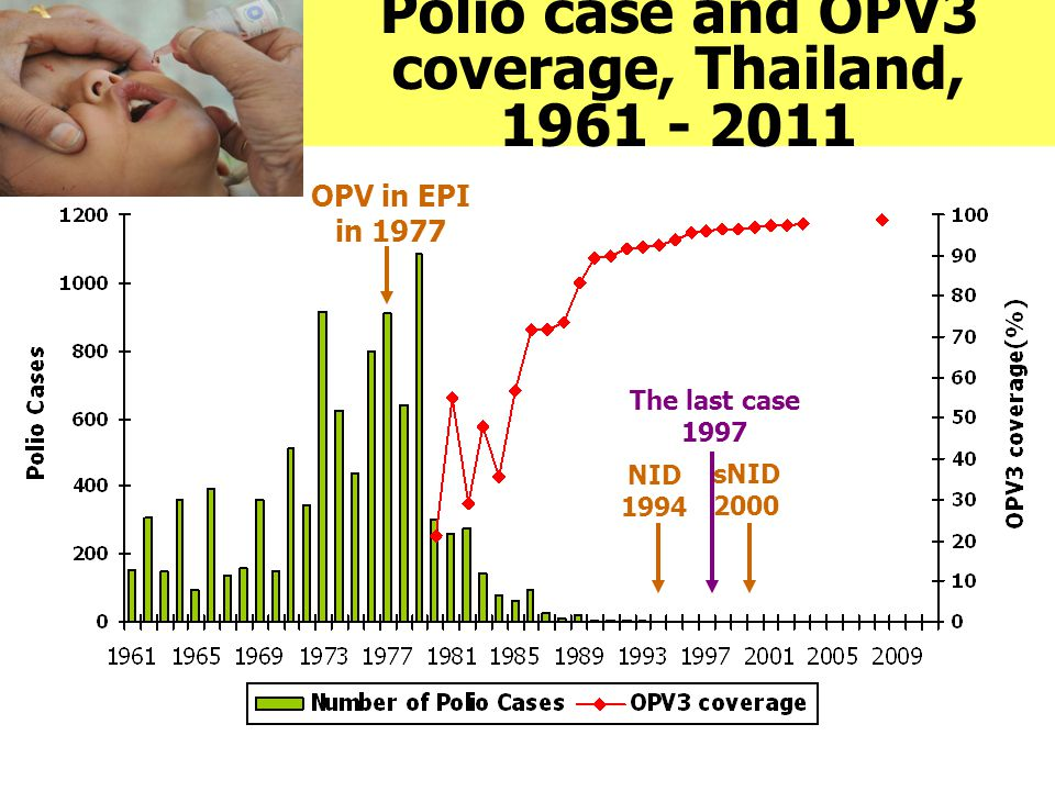 Polio case and OPV3 coverage, Thailand, 1961 - 2011 OPV in EPI in 1977 NID 1994 sNID 2000 The last case 1997