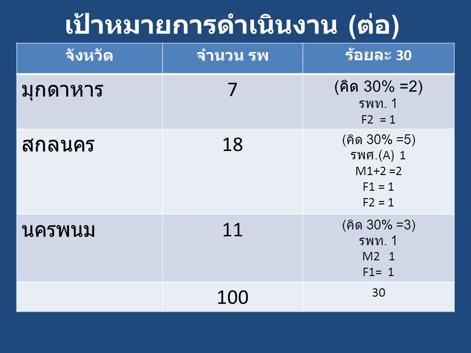เป้าหมายการดำเนินงาน ( ต่อ ) จังหวัดจำนวน รพร้อยละ 30 มุกดาหาร 7 ( คิด 30% =2) รพท. 1 F2 = 1 สกลนคร 18 ( คิด 30% =5) รพศ.(A) 1 M1+2 =2 F1 = 1 F2 = 1 น