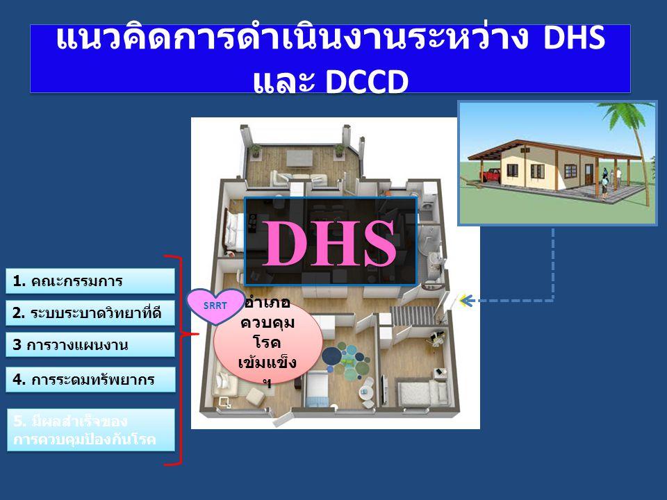 แนวคิดการดำเนินงานระหว่าง DHS และ DCCD อำเภอ ควบคุม โรค เข้มแข็ง ฯ DHS SRRT 1. คณะกรรมการ 2. ระบบระบาดวิทยาที่ดี 3 การวางแผนงาน 5. มีผลสำเร็จของ การคว