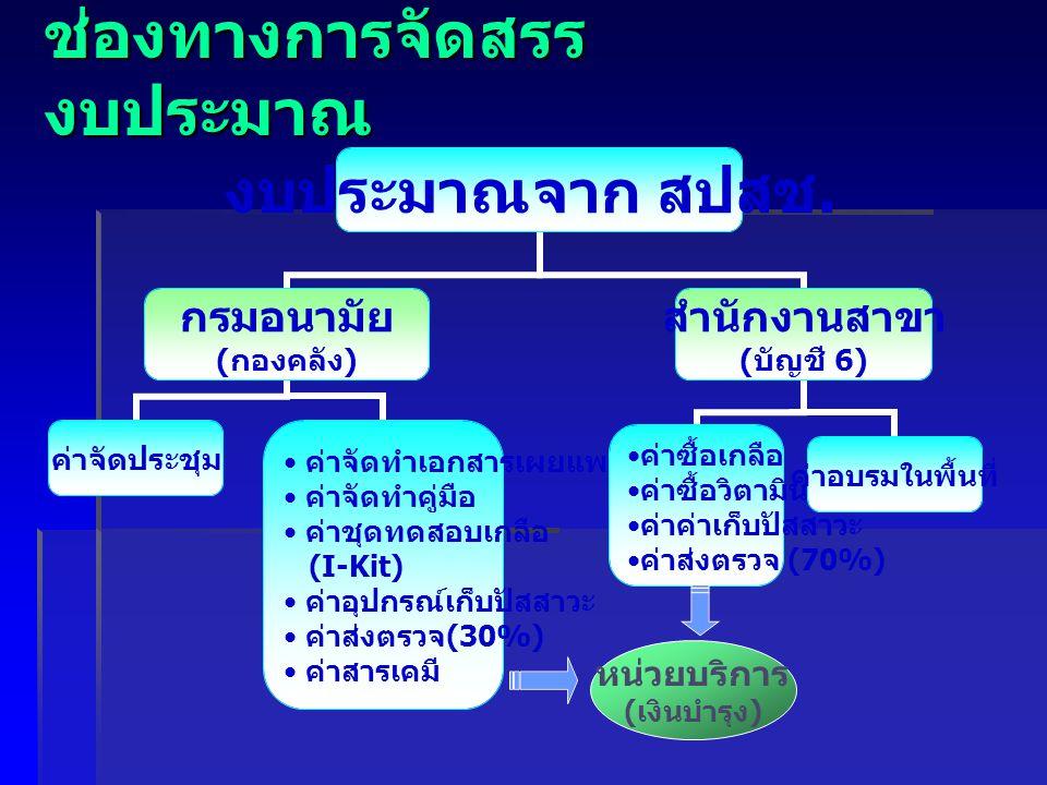 ช่องทางการจัดสรร งบประมาณ หน่วยบริการ ( เงินบำรุง )