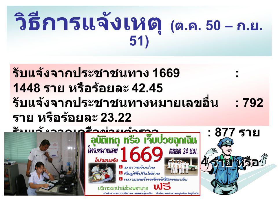 วิธีการแจ้งเหตุ ( ต. ค. 50 – ก. ย. 51) รับแจ้งจากประชาชนทาง 1669 : 1448 ราย หรือร้อยละ 42.45 รับแจ้งจากประชาชนทางหมายเลขอื่น : 792 ราย หรือร้อยละ 23.2