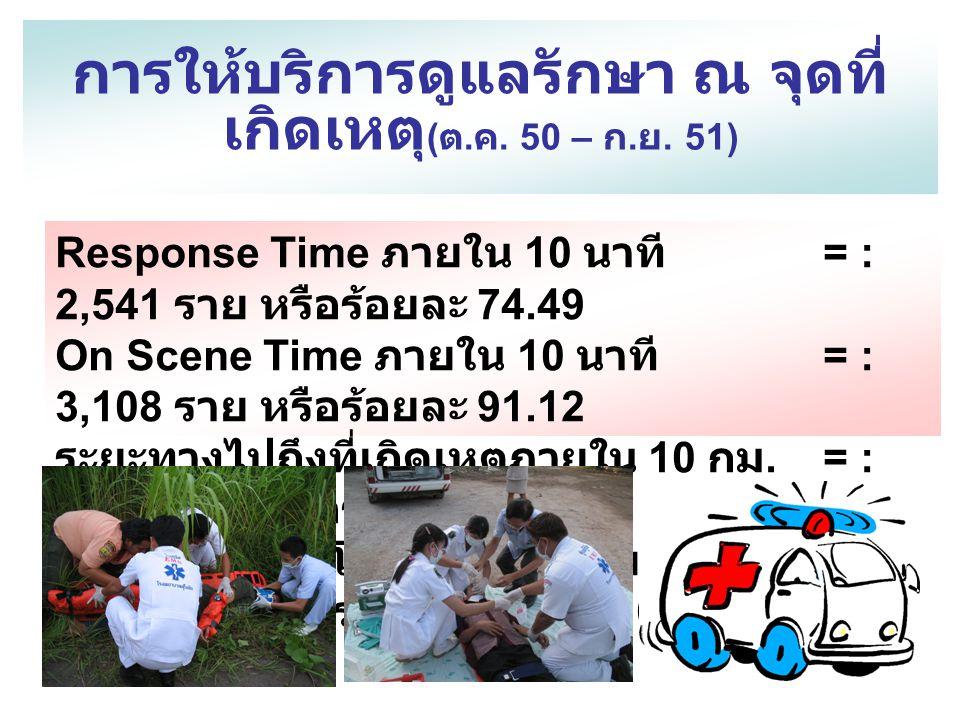 การให้บริการดูแลรักษา ณ จุดที่ เกิดเหตุ ( ต. ค. 50 – ก. ย. 51) Response Time ภายใน 10 นาที = : 2,541 ราย หรือร้อยละ 74.49 On Scene Time ภายใน 10 นาที