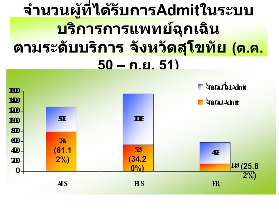 จำนวนผู้ที่ได้รับการ Admit ในระบบ บริการการแพทย์ฉุกเฉิน ตามระดับบริการ จังหวัดสุโขทัย ( ต. ค. 50 – ก. ย. 51) (61.1 2%) (34.2 0%) (25.8 2%)