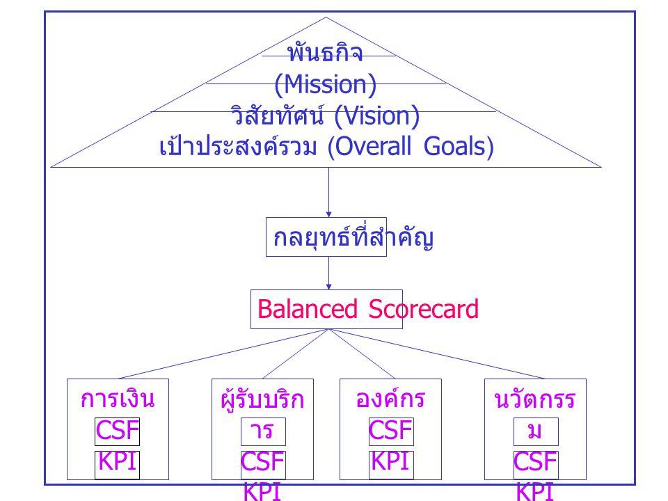 พันธกิจ (Mission) วิสัยทัศน์ (Vision) เป้าประสงค์รวม (Overall Goals) กลยุทธ์ที่สำคัญ Balanced Scorecard การเงิน CSF KPI ผู้รับบริก าร CSF KPI องค์กร C