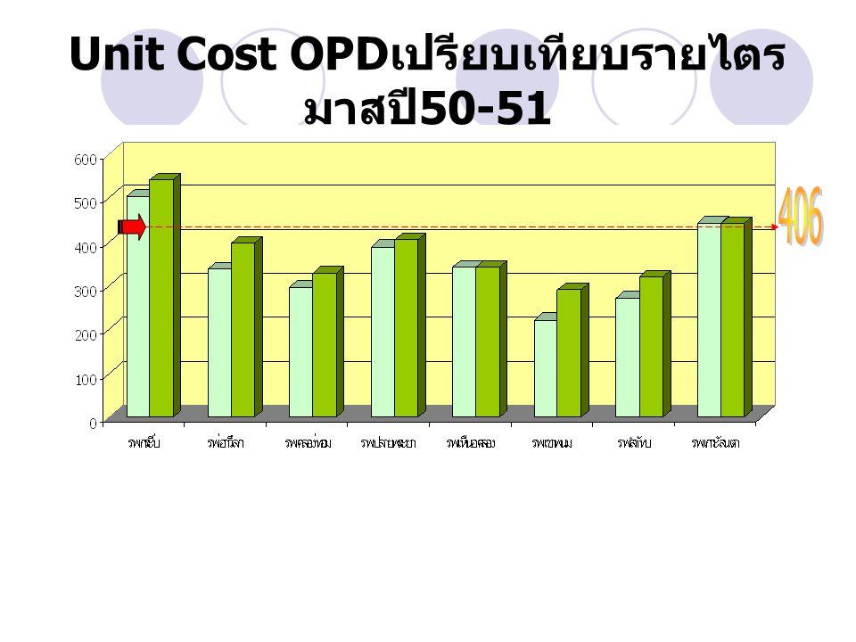 Unit Cost OPD เปรียบเทียบรายไตร มาสปี 50-51