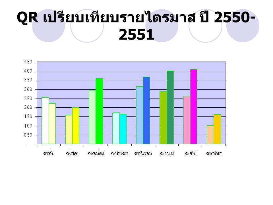 QR เปรียบเทียบรายไตรมาส ปี 2550- 2551