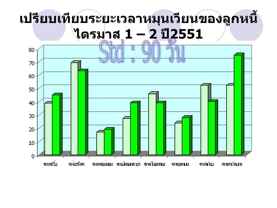 เปรียบเทียบระยะเวลาหมุนเวียนของลูกหนี้ ไตรมาส 1 – 2 ปี 2551