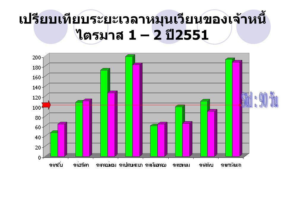 เปรียบเทียบอัตราการครองเตียง / อัตราการ ใช้เตียงของรพช. ไตรมาส 1-2 ปี 2551