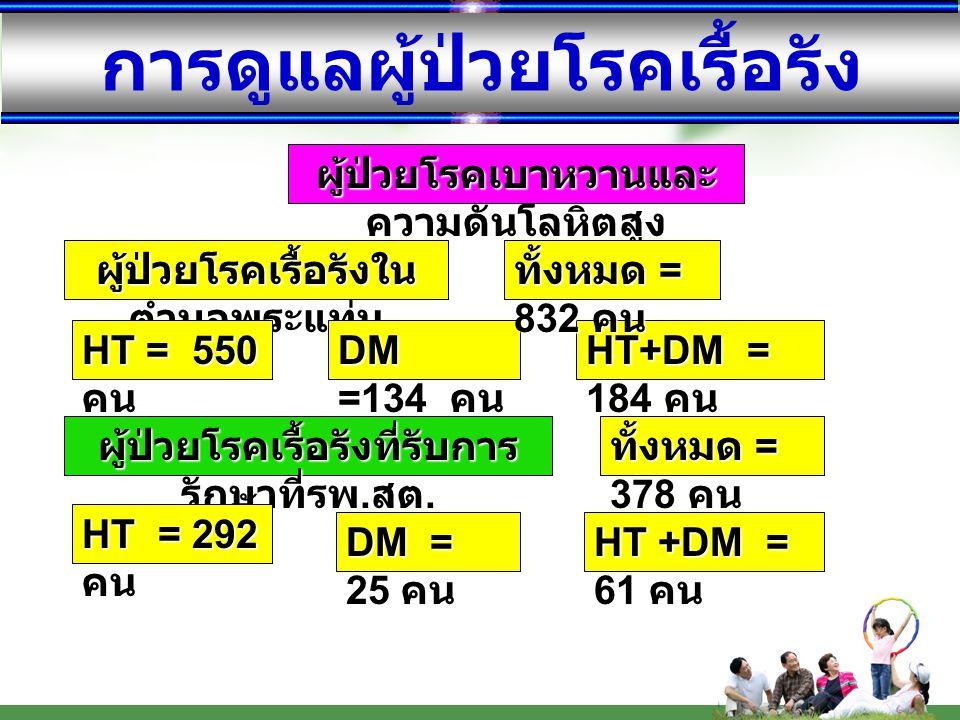 การดูแลผู้ป่วยโรคเรื้อรัง ผู้ป่วยโรคเบาหวานและ ความดันโลหิตสูง ผู้ป่วยโรคเรื้อรังใน ตำบลพระแท่น HT = 550 คน DM =134 คน HT+DM = 184 คน ผู้ป่วยโรคเรื้อร