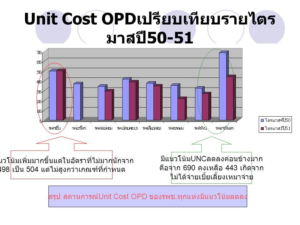 Unit Cost OPD เปรียบเทียบรายไตร มาสปี 50-51 มีแนวโน้ม UNC ลดลงค่อนข้างมาก คือจาก 690 คงเหลือ 443 เกิดจาก ไม่ได้จ่ายเบี้ยเลี้ยงเหมาจ่าย มีแนวโน้มเพิ่มมากขึ้นแต่ในอัตราที่ไม่มากนักจาก 498 เป็น 504 แต่ไม่สูงกว่าเกณฑ์ที่กำหนด สรุป สถานการณ์ Unit Cost OPD ของรพช.