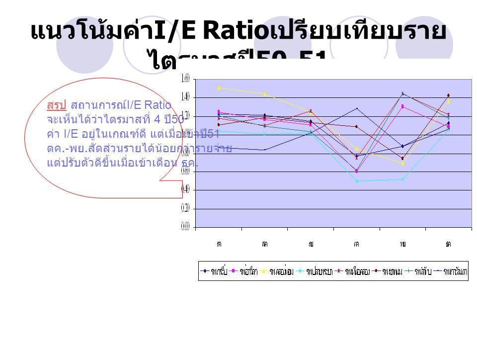 แนวโน้มค่า I/E Ratio เปรียบเทียบราย ไตรมาสปี 50-51 สรุป สถานการณ์ I/E Ratio จะเห็นได้ว่าไตรมาสที่ 4 ปี 50 ค่า I/E อยู่ในเกณฑ์ดี แต่เมื่อเข้าปี 51 ตค.- พย.