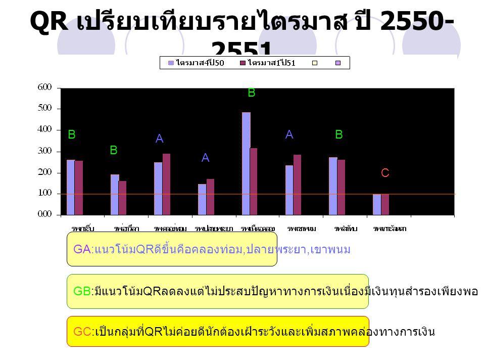 QR เปรียบเทียบรายไตรมาส ปี 2550- 2551 GA: แนวโน้ม QR ดีขึ้นคือคลองท่อม, ปลายพระยา, เขาพนม GB: มีแนวโน้ม QR ลดลงแต่ไม่ประสบปัญหาทางการเงินเนื่องมีเงินทุนสำรองเพียงพอ GC: เป็นกลุ่มที่ QR ไม่ค่อยดีนักต้องเฝ้าระวังและเพิ่มสภาพคล่องทางการเงิน A A A A AB B B B C