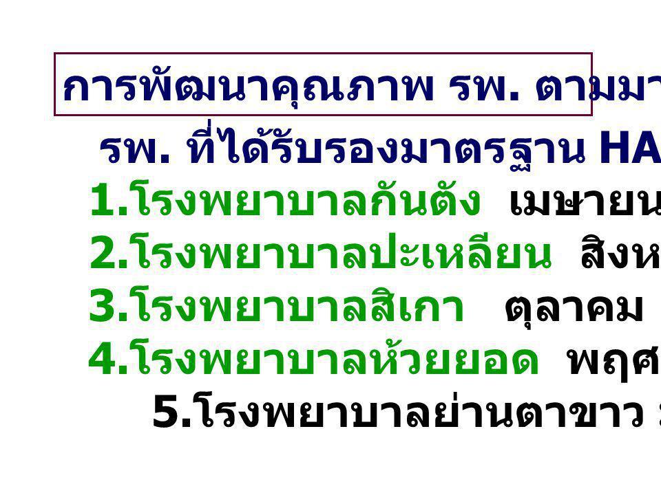 การพัฒนาคุณภาพ รพ. ตามมาตรฐาน HA รพ. ที่ได้รับรองมาตรฐาน HA 1. โรงพยาบาลกันตัง เมษายน 2555 2. โรงพยาบาลปะเหลียน สิงหาคม 2555 3. โรงพยาบาลสิเกา ตุลาคม