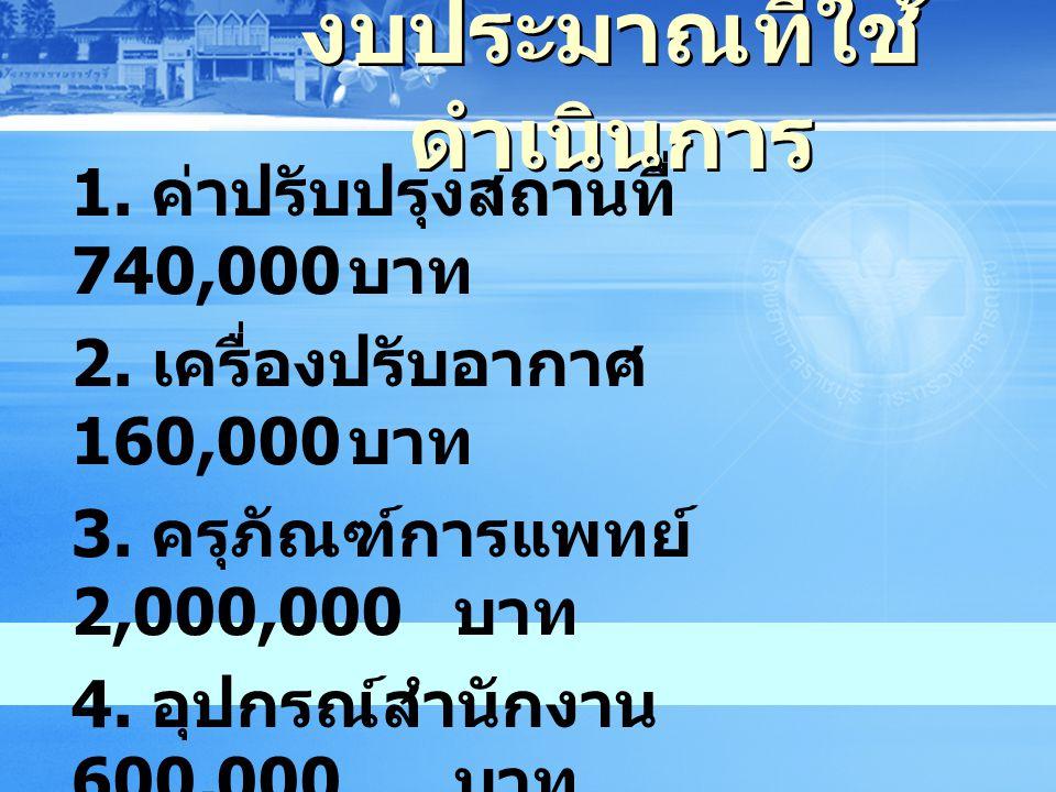 งบประมาณที่ใช้ ดำเนินการ 1.ค่าปรับปรุงสถานที่ 740,000 บาท 2.