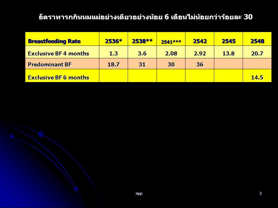 npp4 ปี 2548 ภาค (%) ประเทศ (%) กลาง ตะวันออ ก เฉียง เหนือ เหนือใต้ อัตราการเลี้ยงลูกด้วยนมแม่อย่างเดียว 4 เดือน (Exclusive Breast-feeding Rate 4 months) 12.828.114.419.520.7 อัตราการเลี้ยงลูกด้วยนมแม่อย่างเดียว 6 เดือน (Exclusive Breast-feeding Rate 6 months) 8.620.38.314.714.5 อัตราการเลี้ยงลูกด้วยนมแม่เป็นหลัก 4 เดือน (Predominant Breast feeding Rate) 29.525.628.822.026.5 อัตราการเลี้ยงลูกด้วยอาหารที่ต้องใส่ขวด และใช้หัวนมของเด็กอายุต่ำกว่า 12 เดือน (Bottle feeding Rate) 80.460.070.456.865.9