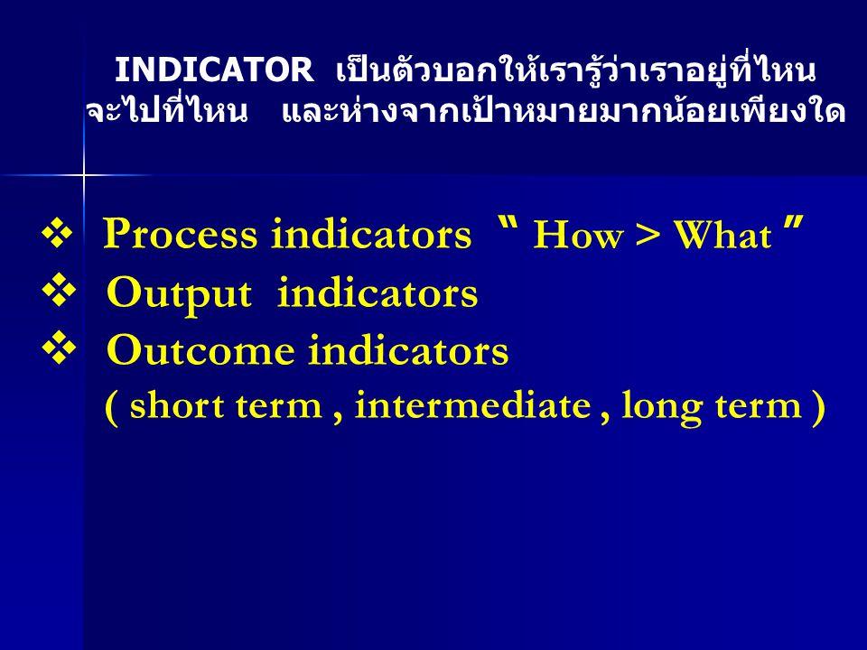 " Process indicators "" How > What ""  Output indicators  Outcome indicators ( short term, intermediate, long term ) INDICATOR เป็นตัวบอกให้เรารู้ว่าเ"
