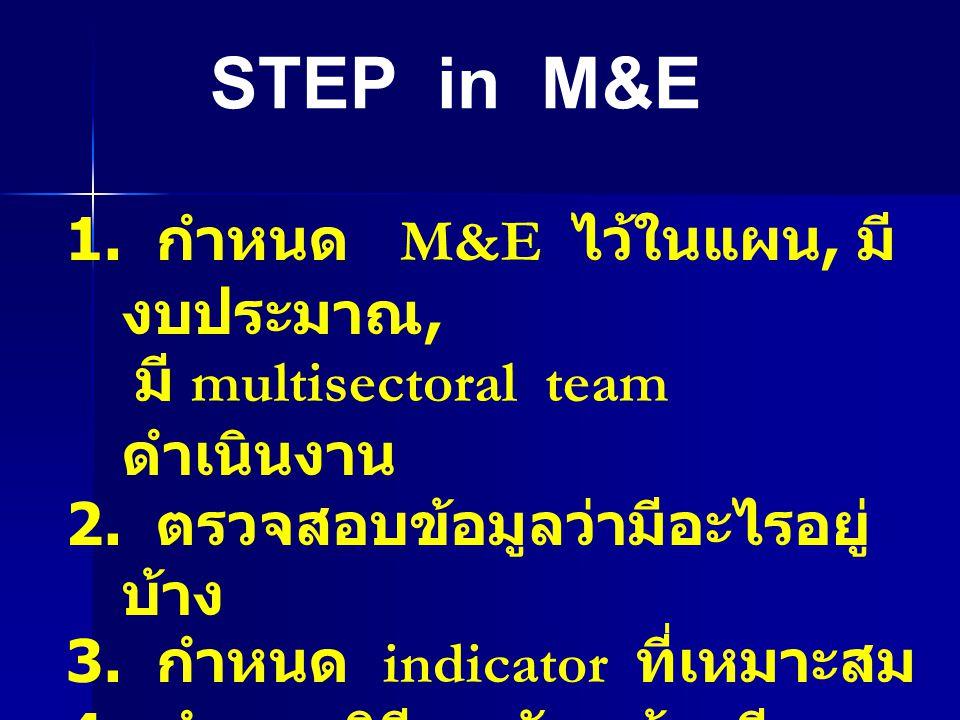 1. กำหนด M&E ไว้ในแผน, มี งบประมาณ, มี multisectoral team ดำเนินงาน 2. ตรวจสอบข้อมูลว่ามีอะไรอยู่ บ้าง 3. กำหนด indicator ที่เหมาะสม 4. กำหนดวิธีการวั
