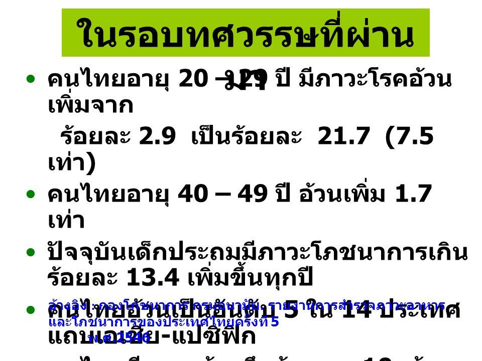 คนไทยอายุ 20 – 29 ปี มีภาวะโรคอ้วน เพิ่มจาก ร้อยละ 2.9 เป็นร้อยละ 21.7 (7.5 เท่า ) คนไทยอายุ 40 – 49 ปี อ้วนเพิ่ม 1.7 เท่า ปัจจุบันเด็กประถมมีภาวะโภชน