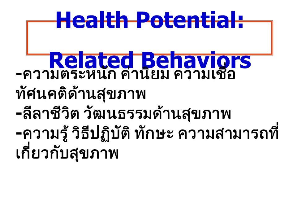 Health Potential: Related Behaviors - ความตระหนัก ค่านิยม ความเชื่อ ทัศนคติด้านสุขภาพ - ลีลาชีวิต วัฒนธรรมด้านสุขภาพ - ความรู้ วิธีปฏิบัติ ทักษะ ความส