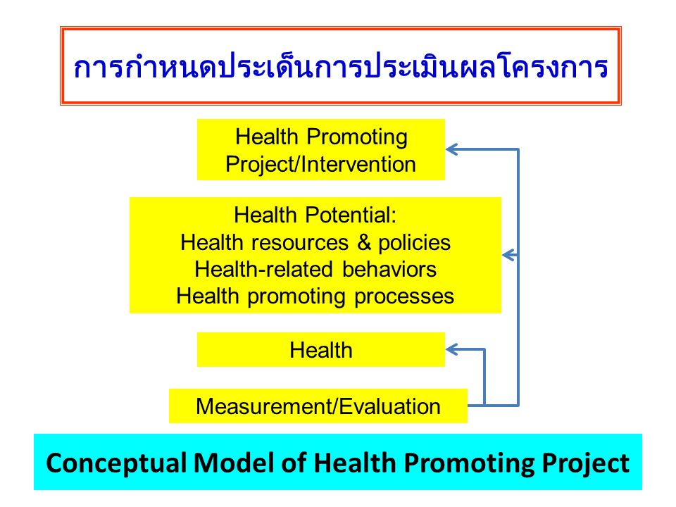 Conceptual Model of Health Promoting Project Health Promoting Project/Intervention Health Potential: Health resources & policies Health-related behaviors Health promoting processes Measurement/Evaluation Health การกำหนดประเด็นการประเมินผลโครงการ
