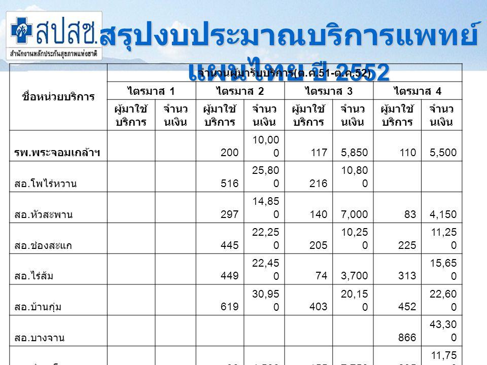 สรุปงบประมาณบริการแพทย์ แผนไทย ปี 2552 ชื่อหน่วยบริการ จำนวนผู้มารับบริการ ( ต.