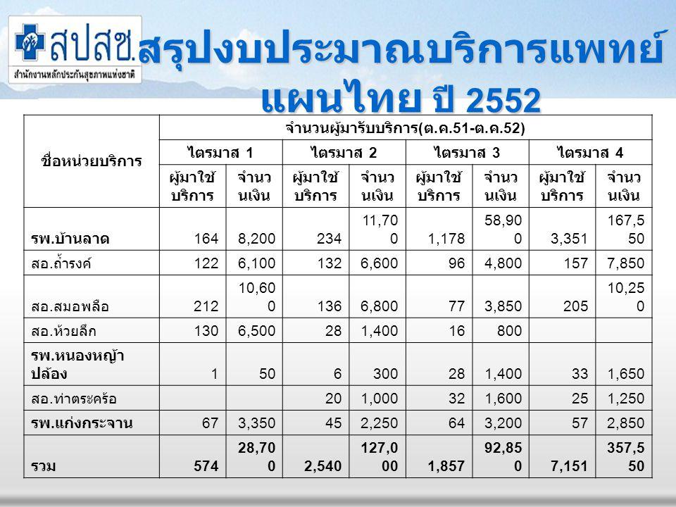 สรุปยอดผู้ใช้บริการแพทย์ แผนไทย ปี 2552 สรุปยอดการให้บริการนวดไทยในสถานบริการสาธารณสุขจังหวัดเพชรบุรี ชื่อสถานบริการ ผู้มาใช้บริการแพทย์เแผนไทย รวม 1/522/523/524/52 โรงพยาบาลพระจอมเกล้า 2,6161,3102,2846,210 โรงพยาบาลบ้านแหลม 126208194188716 โรงพยาบาลชะอำ 1313469117 โรงพยาบาลท่ายาง 3593455616661,931 โรงพยาบาลเขาย้อย 768691116369 โรงพยาบาลบ้านลาด 6285301,3673,7136,238 โรงพยาบาลหนองหญ้าปล้อง 1266058145 โรงพยาบาลแก่งกระจาน 67456457233 รวม 1,2703,8573,6817,15115,959