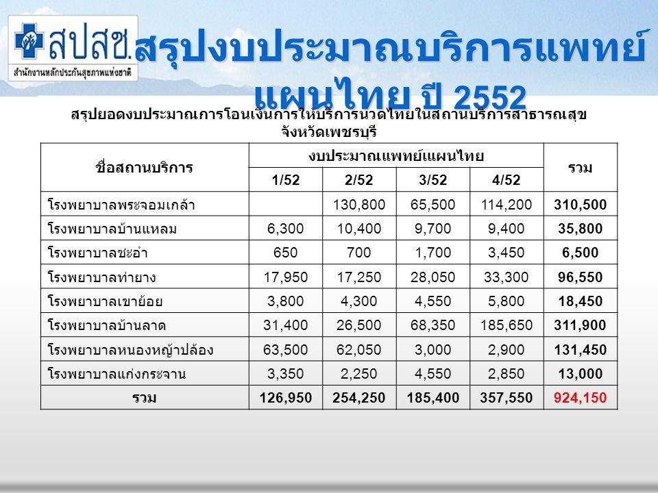 สรุปงบประมาณบริการแพทย์ แผนไทย ปี 2552 สรุปยอดงบประมาณการโอนเงินการให้บริการนวดไทยในสถานบริการสาธารณสุข จังหวัดเพชรบุรี ชื่อสถานบริการ งบประมาณแพทย์เแ
