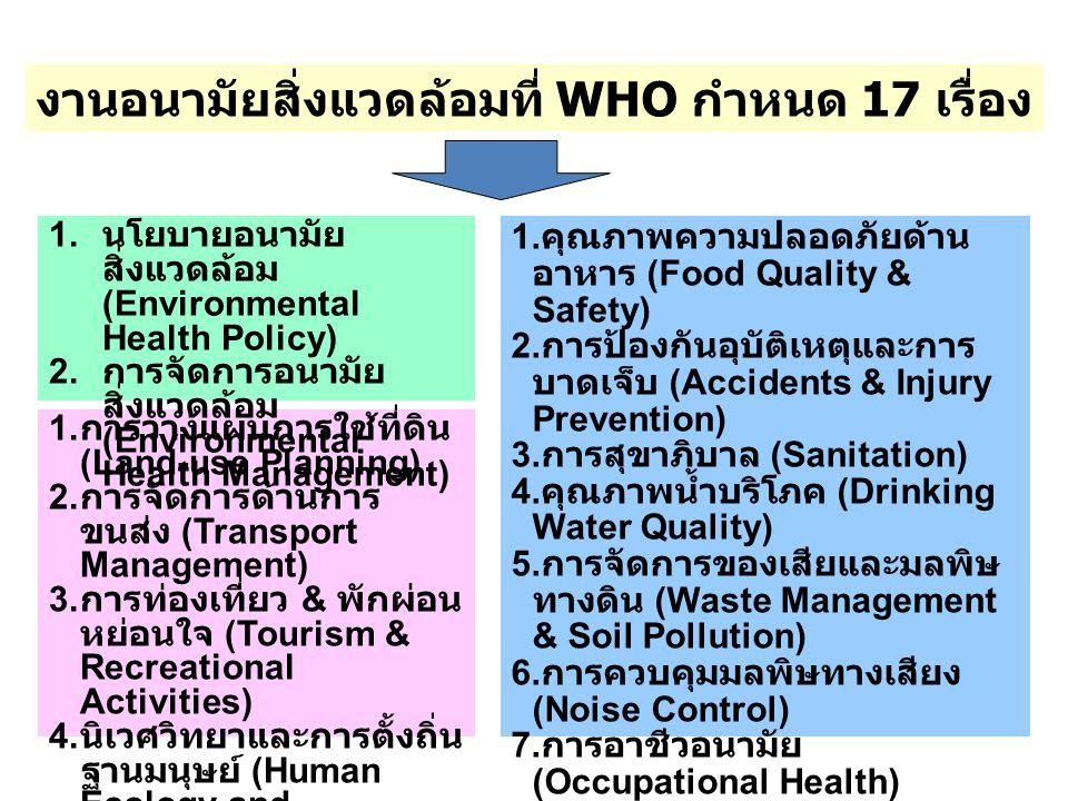 งานอนามัยสิ่งแวดล้อมที่ WHO กำหนด 17 เรื่อง 1.การวางแผนการใช้ที่ดิน (Land-use Planning) 2.
