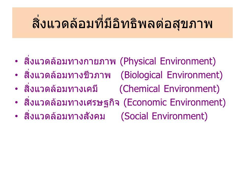 สิ่งแวดล้อมที่มีอิทธิพลต่อสุขภาพ สิ่งแวดล้อมทางกายภาพ (Physical Environment) สิ่งแวดล้อมทางชีวภาพ (Biological Environment) สิ่งแวดล้อมทางเคมี (Chemical Environment) สิ่งแวดล้อมทางเศรษฐกิจ (Economic Environment) สิ่งแวดล้อมทางสังคม (Social Environment)