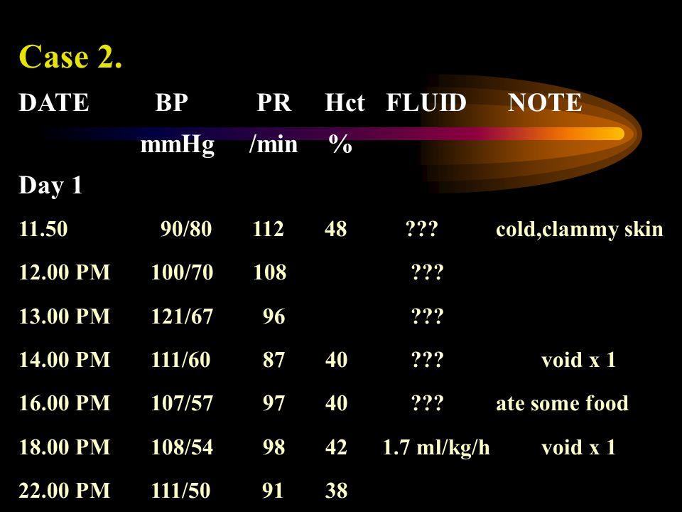 Case 2. DATEBP PR Hct FLUID NOTE mmHg /min % Day 1 11.50 90/80 112 48 ??? cold,clammy skin 12.00 PM 100/70 108 ??? 13.00 PM 121/67 96 ??? 14.00 PM 111