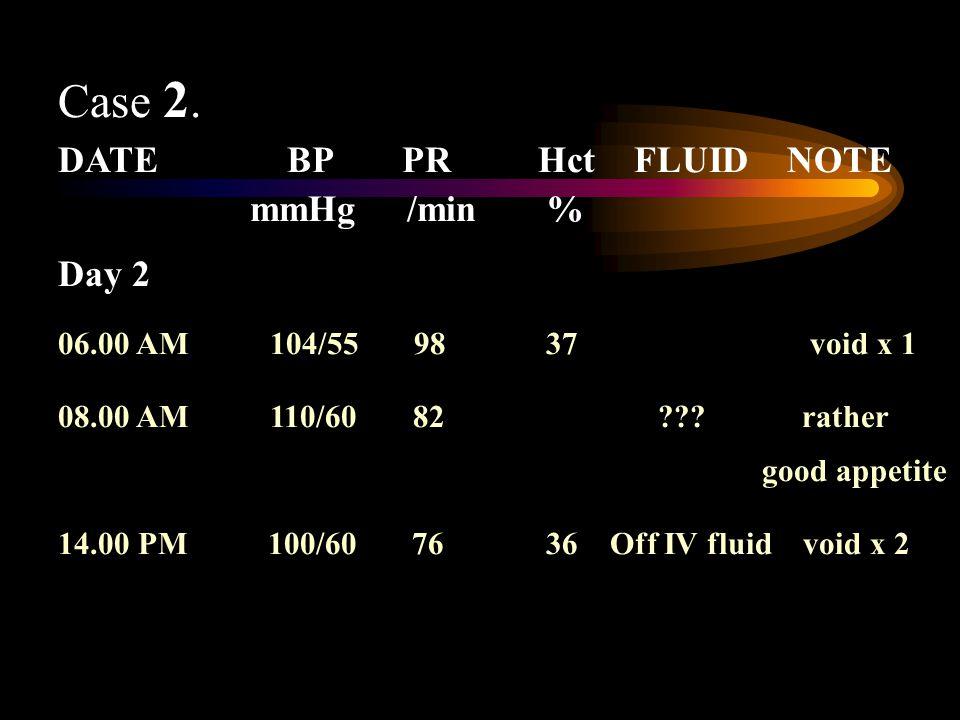 Case 2. DATE BP PRHctFLUID NOTE mmHg /min % Day 2 06.00 AM 104/55 98 37 void x 1 08.00 AM 110/60 82 ??? rather good appetite 14.00 PM 100/60 76 36 Off