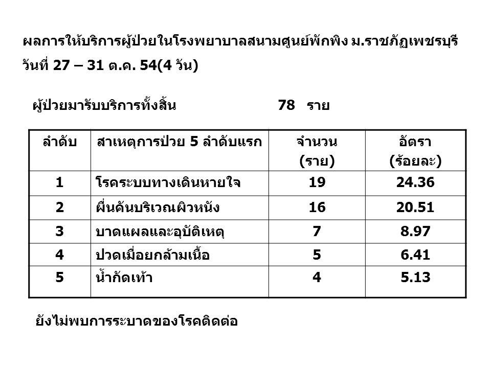 ผลการให้บริการผู้ป่วยในโรงพยาบาลสนามศูนย์พักพิง ม. ราชภัฏเพชรบุรี วันที่ 27 – 31 ต. ค. 54(4 วัน ) ลำดับสาเหตุการป่วย 5 ลำดับแรกจำนวน (ราย) อัตรา (ร้อย