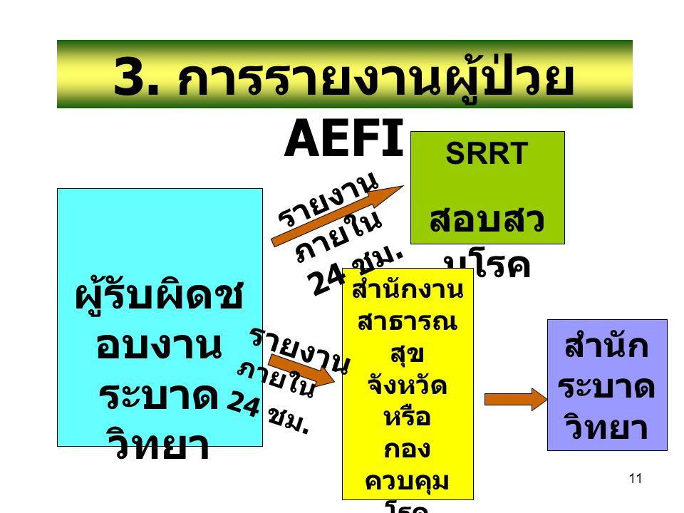 11 3. การรายงานผู้ป่วย AEFI ผู้รับผิดช อบงาน ระบาด วิทยา SRRT สอบสว นโรค สำนักงาน สาธารณ สุข จังหวัด หรือ กอง ควบคุม โรค สำนัก อนามัย กทม. สำนัก ระบาด