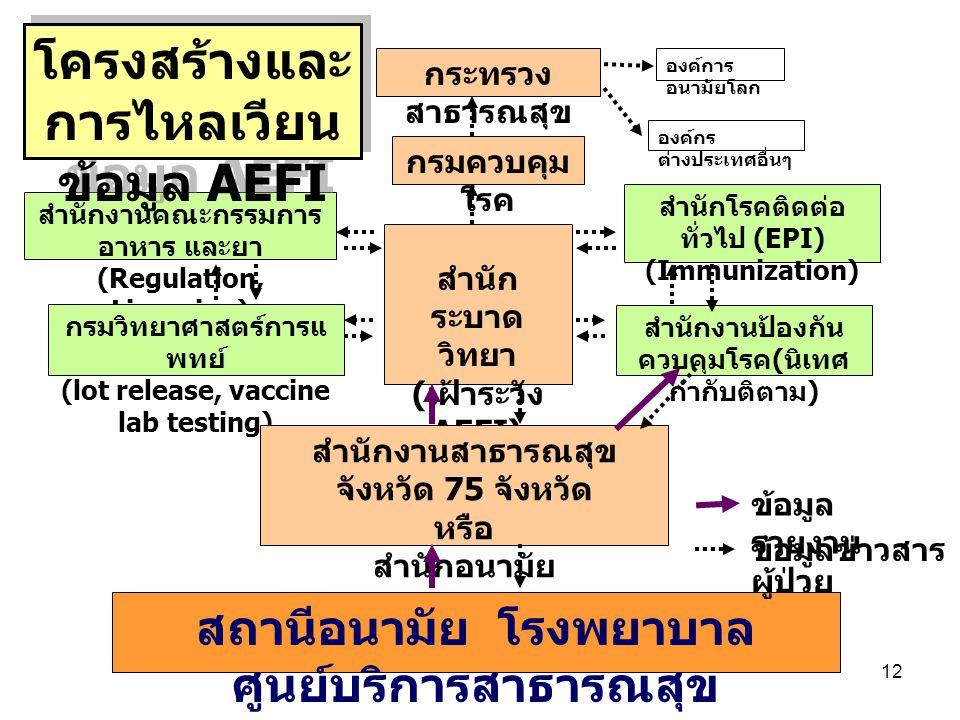 12 กระทรวง สาธารณสุข องค์การ อนามัยโลก องค์กร ต่างประเทศอื่นๆ กรมควบคุม โรค สำนัก ระบาด วิทยา ( เฝ้าระวัง AEFI) สำนักโรคติดต่อ ทั่วไป (EPI) (Immunizat