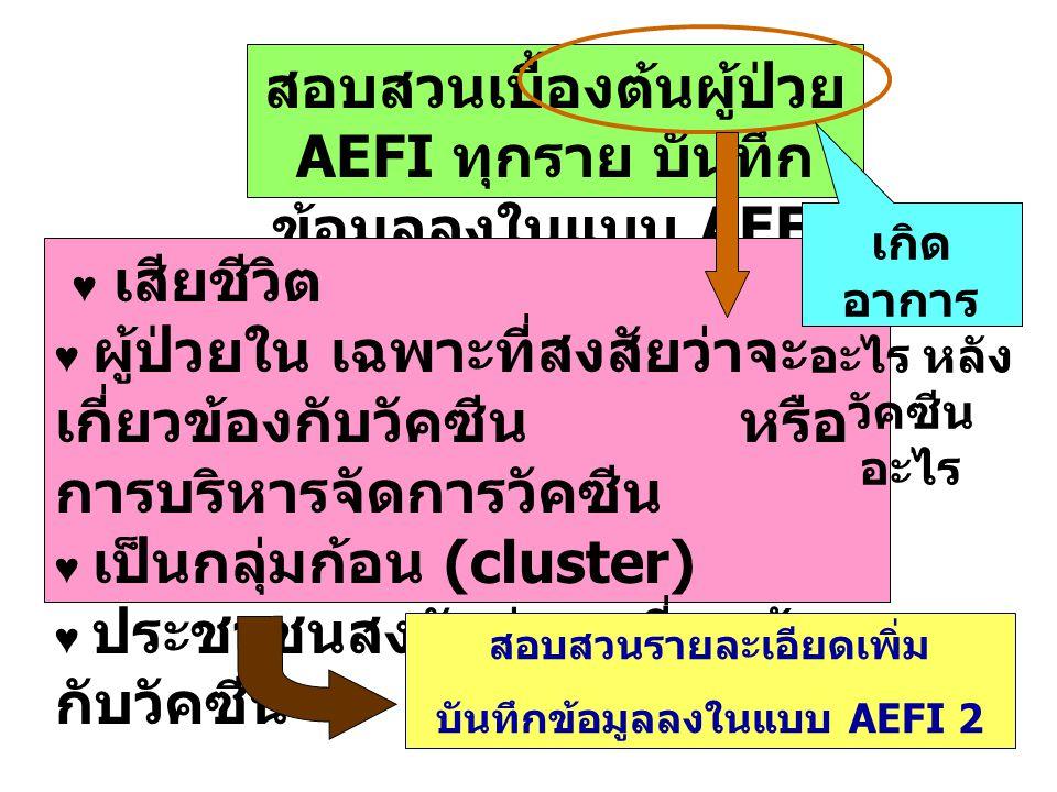 15 สอบสวนเบื้องต้นผู้ป่วย AEFI ทุกราย บันทึก ข้อมูลลงในแบบ AEFI 1 ♥ เสียชีวิต ♥ ผู้ป่วยใน เฉพาะที่สงสัยว่าจะ เกี่ยวข้องกับวัคซีน หรือ การบริหารจัดการว
