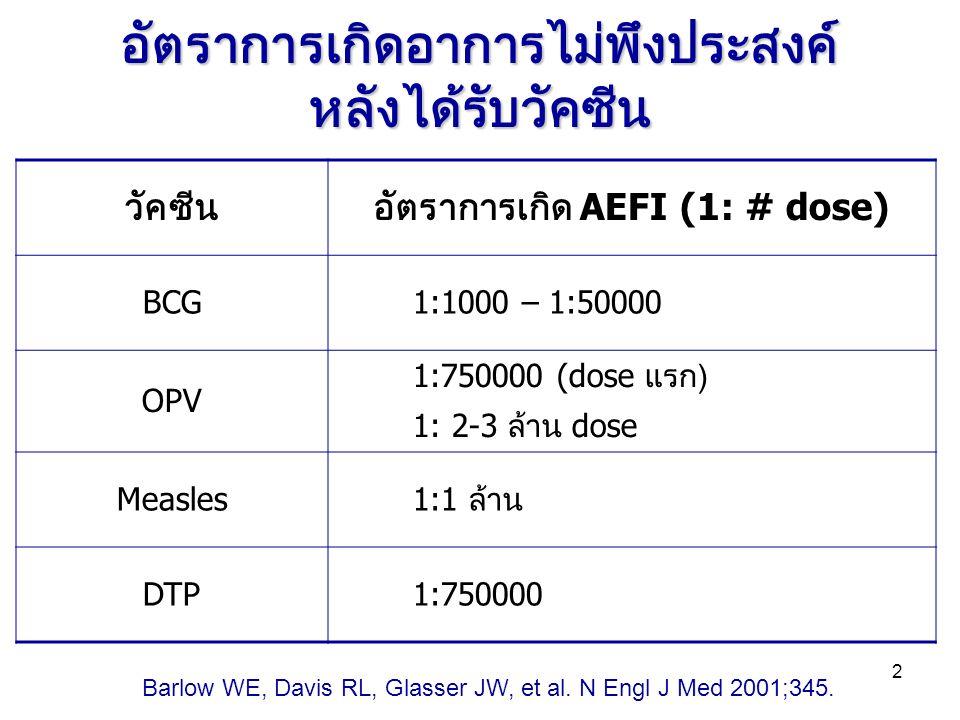 2 อัตราการเกิดอาการไม่พึงประสงค์ หลังได้รับวัคซีน วัคซีน อัตราการเกิด AEFI (1: # dose) BCG1:1000 – 1:50000 OPV 1:750000 (dose แรก ) 1: 2-3 ล้าน dose M