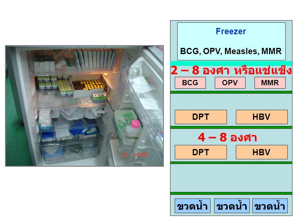 24 Freezer BCG, OPV, Measles, MMR DPTHBV DPTHBV BCGOPVMMR ขวดน้ำ 2 – 8 องศา หรือแช่แข็ง 4 – 8 องศา
