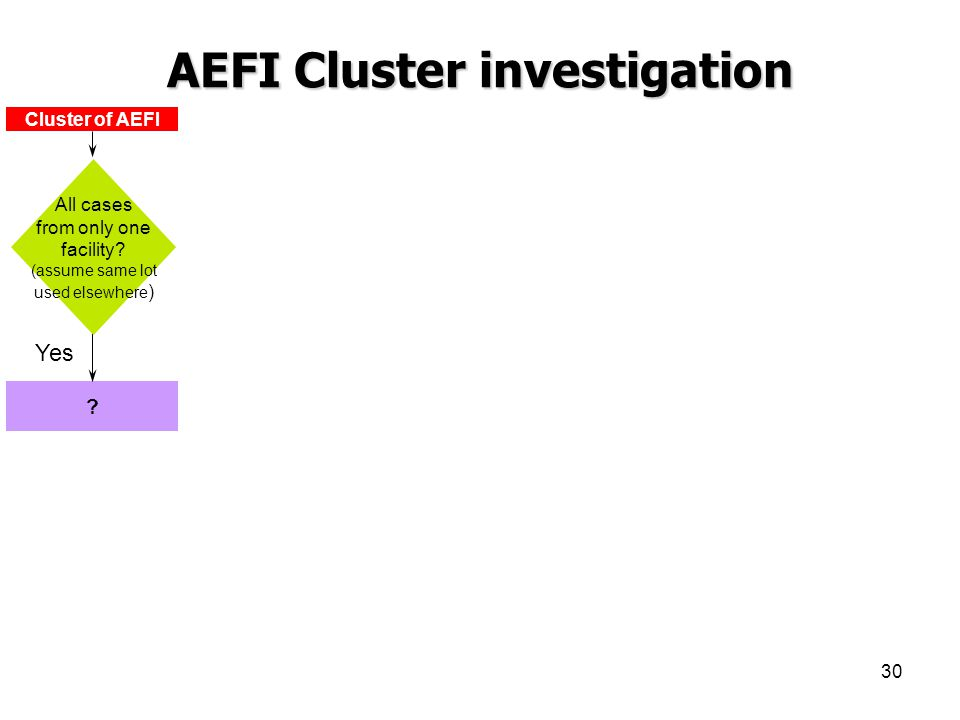 30 ? Yes Cluster of AEFI All cases from only one facility? (assume same lot used elsewhere ) AEFI Cluster investigation
