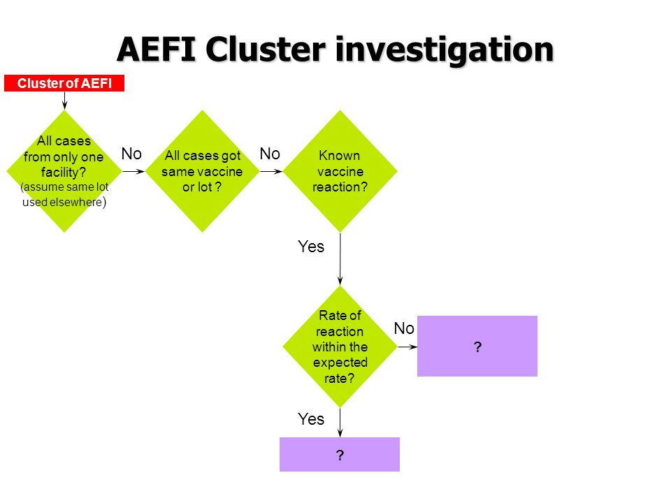 No All cases got same vaccine or lot ? Known vaccine reaction? Rate of reaction within the expected rate? No Yes ? ? No Cluster of AEFI All cases from