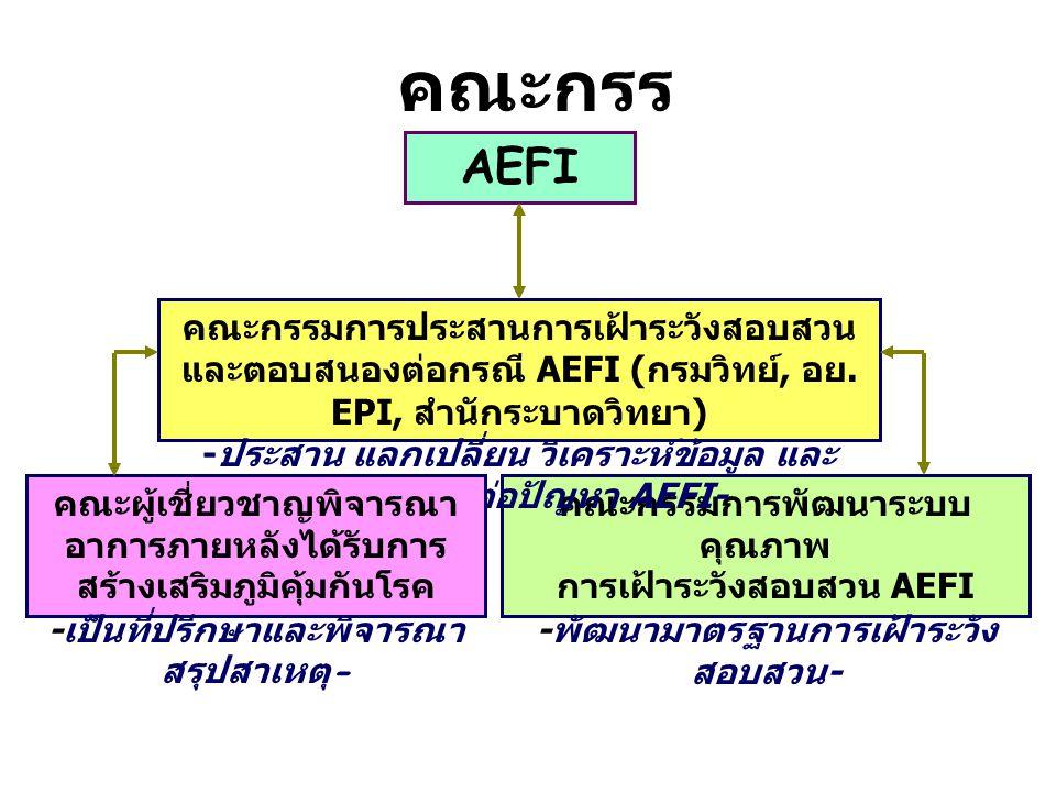 คณะกรร มการ AEFI คณะกรรมการพัฒนาระบบ คุณภาพ การเฝ้าระวังสอบสวน AEFI - พัฒนามาตรฐานการเฝ้าระวัง สอบสวน - คณะกรรมการประสานการเฝ้าระวังสอบสวน และตอบสนองต