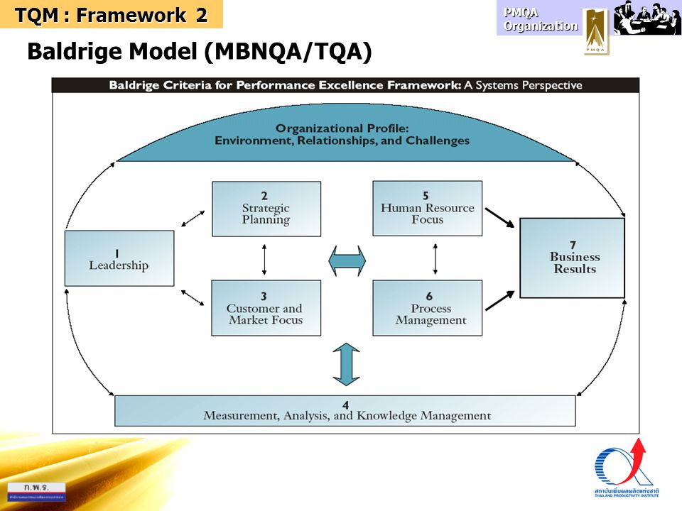 PMQA Organization 3 TQM : The Techniques & Tools SS 5S Keizen TPM DOE Problem Solving COQ FMEA POKA-YOKE Visual Control SPC QCC 7QC tools