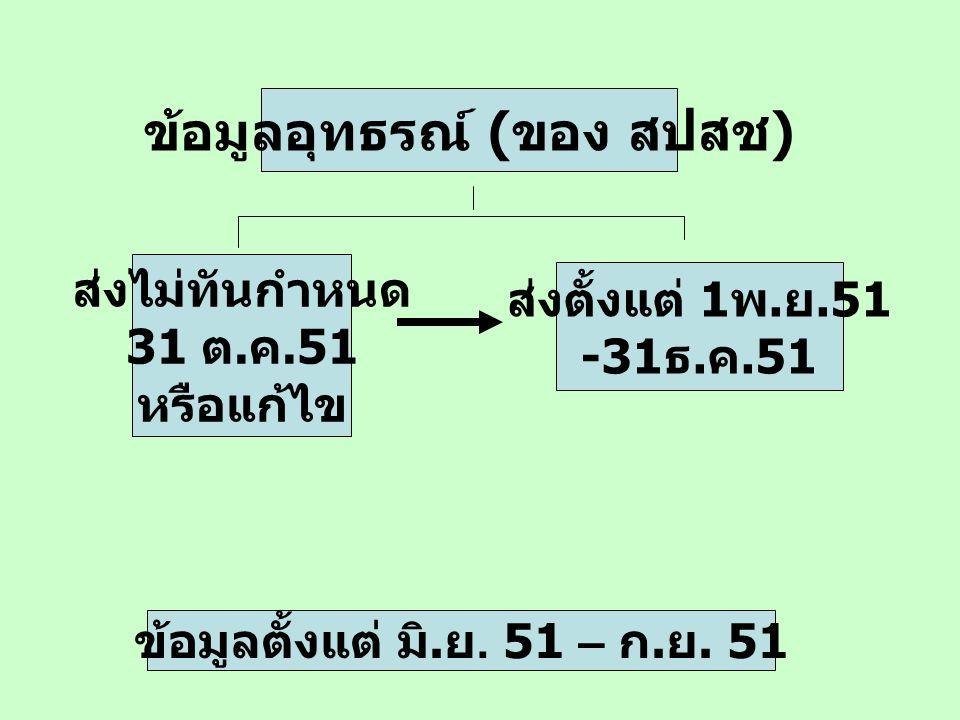 ข้อมูลตั้งแต่ มิ. ย. 51 – ก. ย. 51 ส่งไม่ทันกำหนด 31 ต. ค.51 หรือแก้ไข ส่งตั้งแต่ 1 พ. ย.51 -31 ธ. ค.51 ข้อมูลอุทธรณ์ ( ของ สปสช )