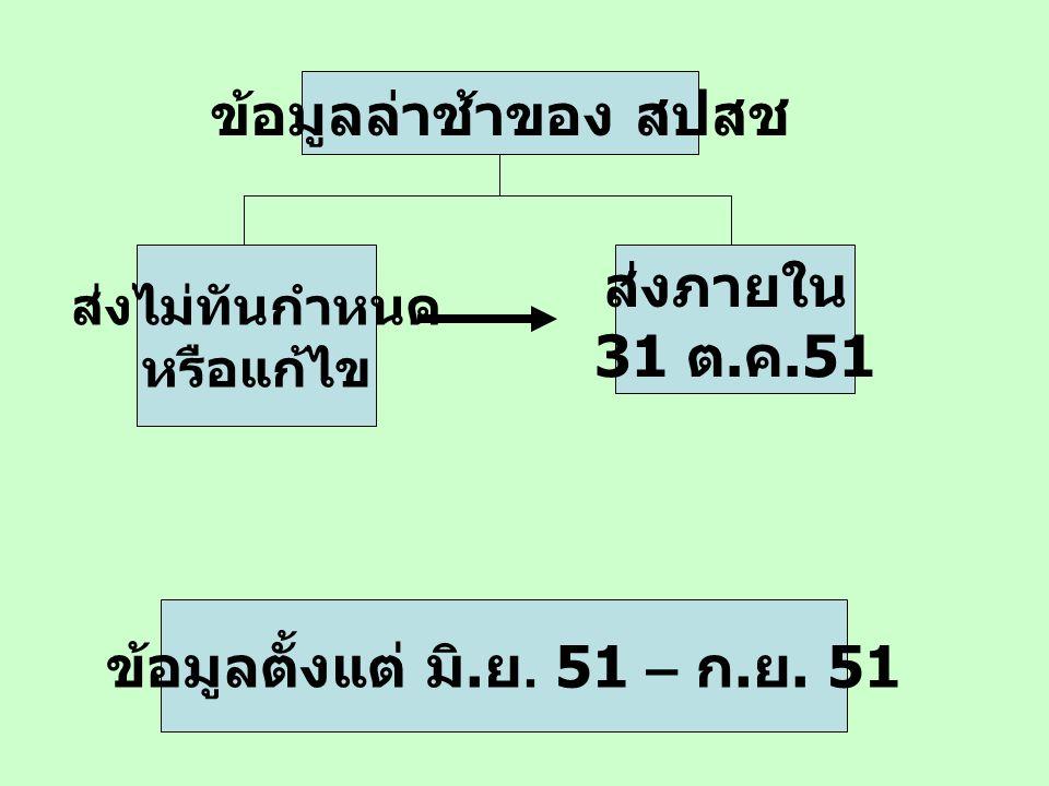 ข้อมูลล่าช้าของ สปสช ส่งไม่ทันกำหนด หรือแก้ไข ส่งภายใน 31 ต. ค.51 ข้อมูลตั้งแต่ มิ. ย. 51 – ก. ย. 51