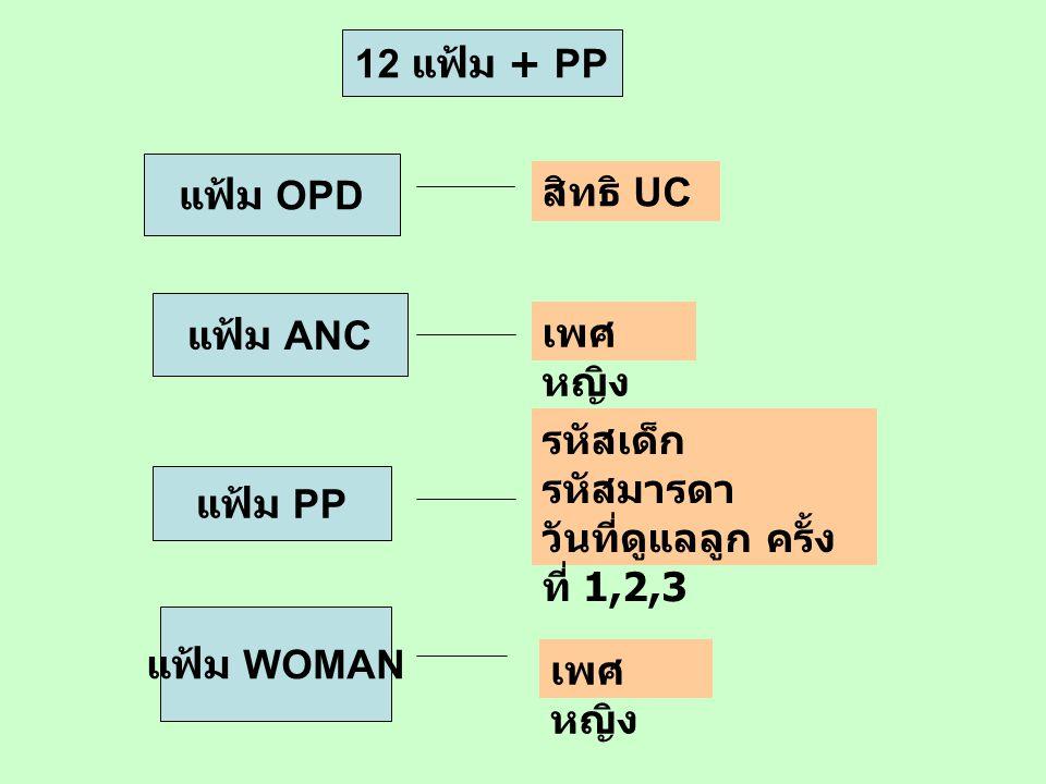 แฟ้ม OPD สิทธิ UC แฟ้ม ANC เพศ หญิง แฟ้ม PP รหัสเด็ก รหัสมารดา วันที่ดูแลลูก ครั้ง ที่ 1,2,3 แฟ้ม WOMAN เพศ หญิง 12 แฟ้ม + PP