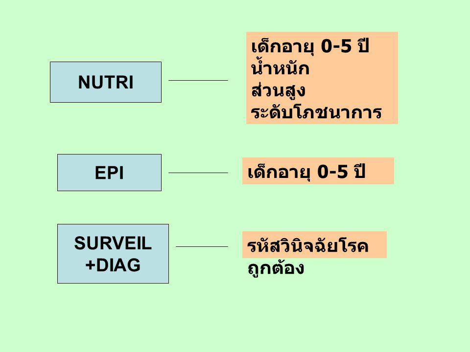 NUTRI เด็กอายุ 0-5 ปี น้ำหนัก ส่วนสูง ระดับโภชนาการ EPI เด็กอายุ 0-5 ปี SURVEIL +DIAG รหัสวินิจฉัยโรค ถูกต้อง