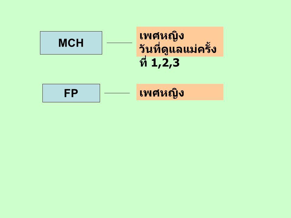 MCH เพศหญิง วันที่ดูแลแม่ครั้ง ที่ 1,2,3 FP เพศหญิง