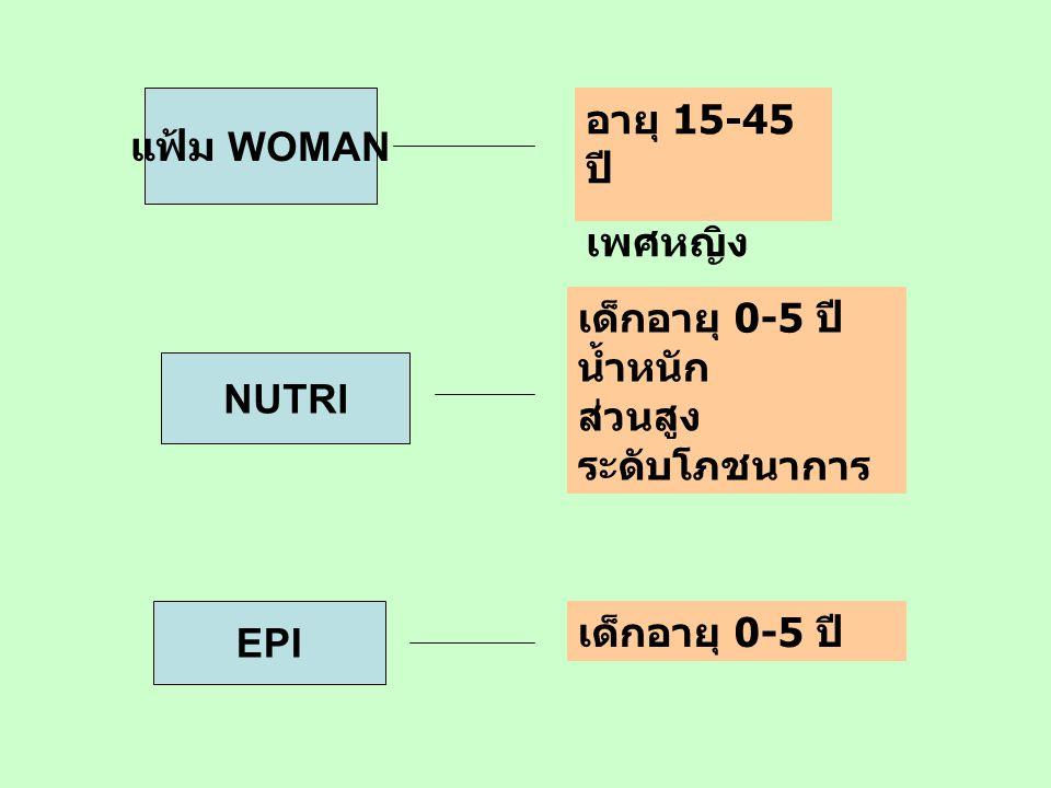แฟ้ม WOMAN อายุ 15-45 ปี เพศหญิง NUTRI เด็กอายุ 0-5 ปี น้ำหนัก ส่วนสูง ระดับโภชนาการ EPI เด็กอายุ 0-5 ปี