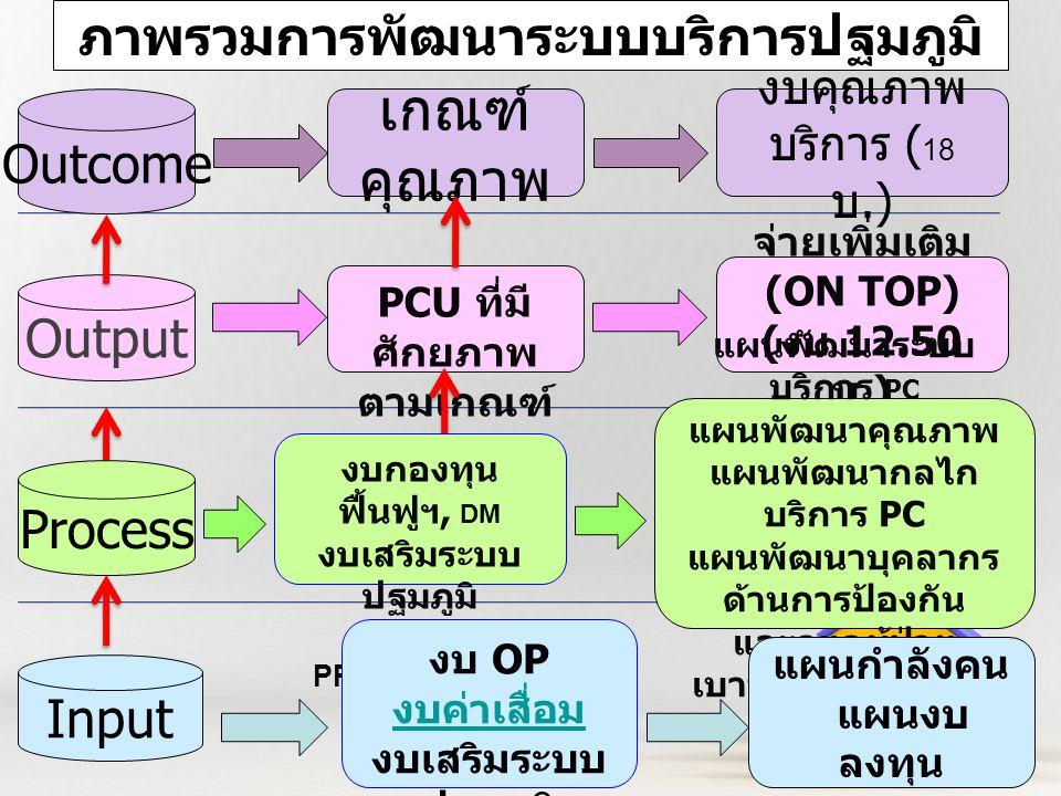 Page 2 2 ภาพรวมการพัฒนาระบบบริการปฐมภูมิ Output PCU ที่มี ศักยภาพ ตามเกณฑ์ จ่ายเพิ่มเติม (ON TOP) ( งบ 12.50 บ.) Outcome เกณฑ์ คุณภาพ งบคุณภาพ บริการ ( 18 บ.) Process งบกองทุน ฟื้นฟูฯ, DM งบเสริมระบบ ปฐมภูมิ งบ PP,OP,P4P,TTM แผนพัฒนาระบบ บริการ PC แผนพัฒนาคุณภาพ แผนพัฒนากลไก บริการ PC แผนพัฒนาบุคลากร ด้านการป้องกัน และดูแลผู้ป่วย เบาหวาน ความดันฯ Input งบ OP งบค่าเสื่อม งบเสริมระบบ ปฐมภูมิ แผนกำลังคน แผนงบ ลงทุน